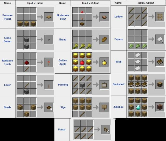 01 00 minecraft crafting guide your indispensible guide to crafting in ...